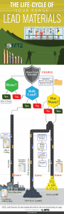{Infographic} How to Understand the Lifecycle of Your Firing Range Lead Materials and How to Properly Manage Your Lead Impacted Waste
