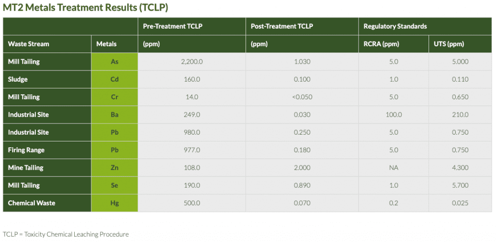 MT2 Metals Treatment Results (TCLP)