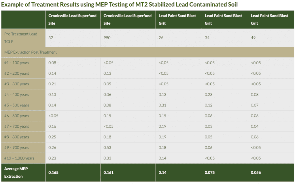 Example of Treatment Results using MEP testing of MT2 Stabilized lead contaminated soil